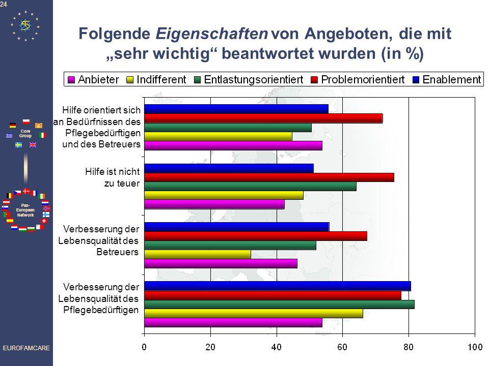 """Folgende Eigenschaften von Angeboten, die mit """"sehr wichtig beantwortet wurden (in %)"""