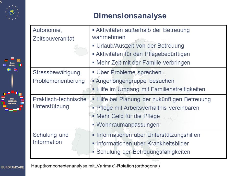 Dimensionsanalyse Autonomie, Zeitsouveränität