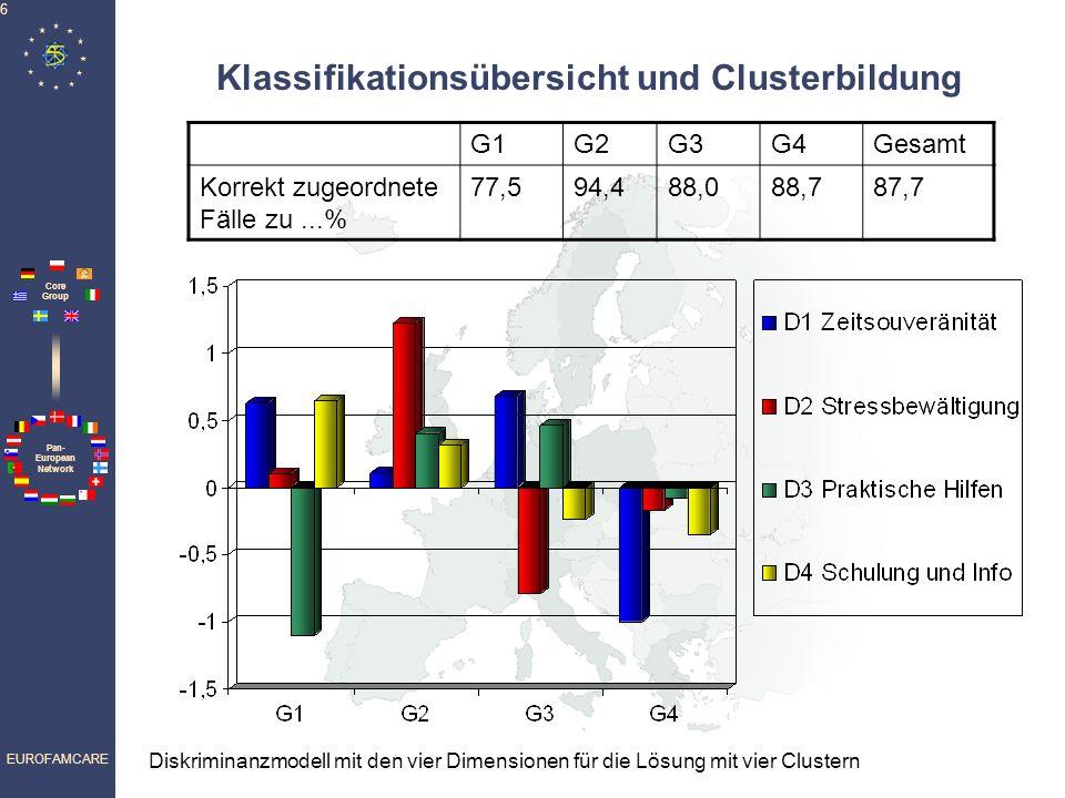 Klassifikationsübersicht und Clusterbildung