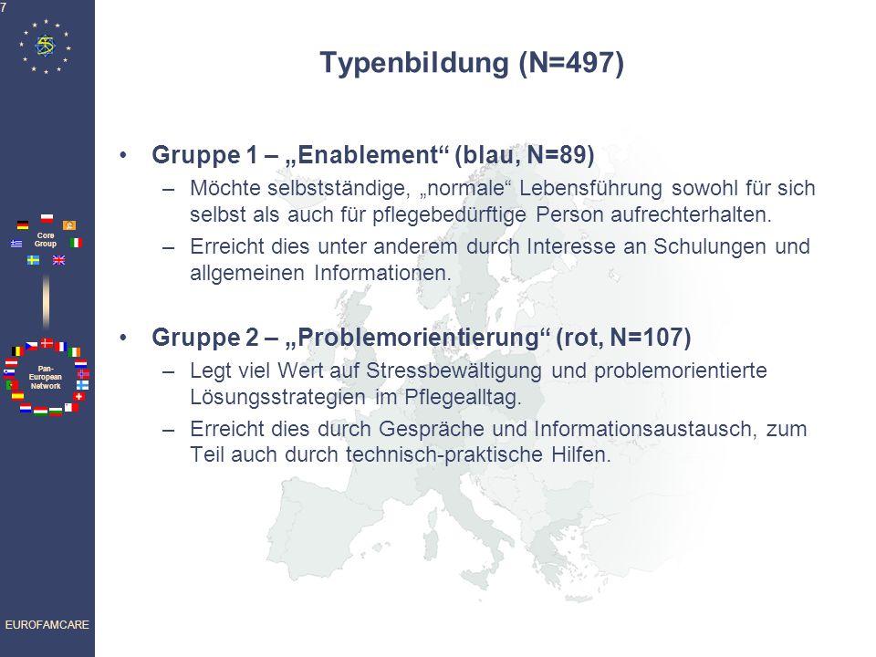 """Typenbildung (N=497) Gruppe 1 – """"Enablement (blau, N=89)"""