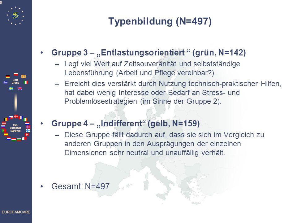 """Typenbildung (N=497) Gruppe 3 – """"Entlastungsorientiert (grün, N=142)"""