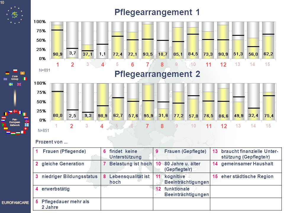 Pflegearrangement 1 Pflegearrangement 2