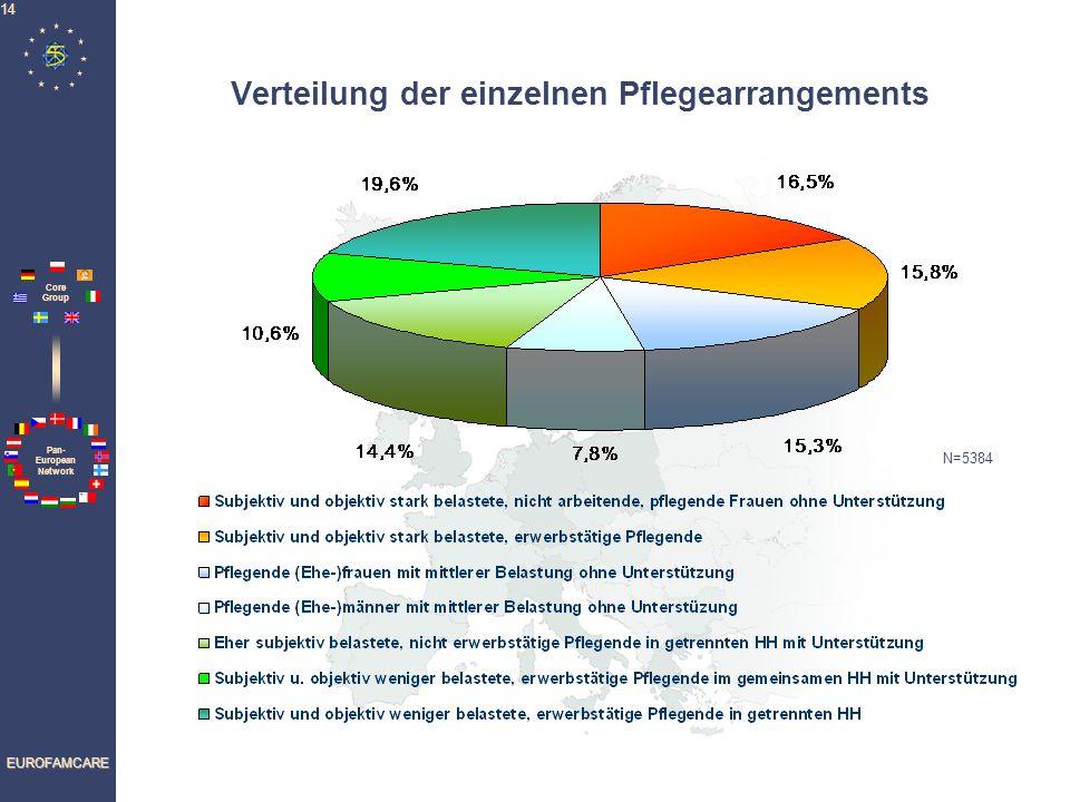 Verteilung der einzelnen Pflegearrangements