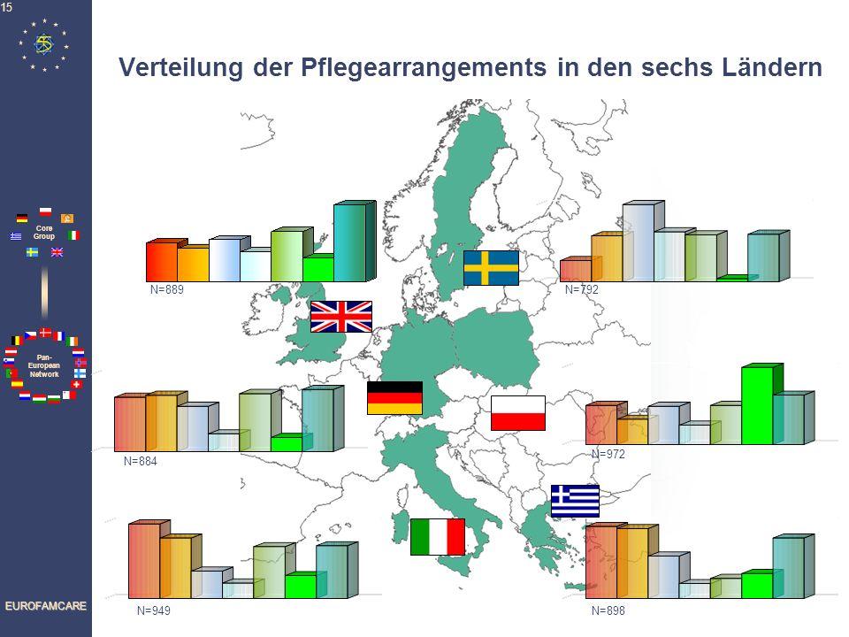 Verteilung der Pflegearrangements in den sechs Ländern