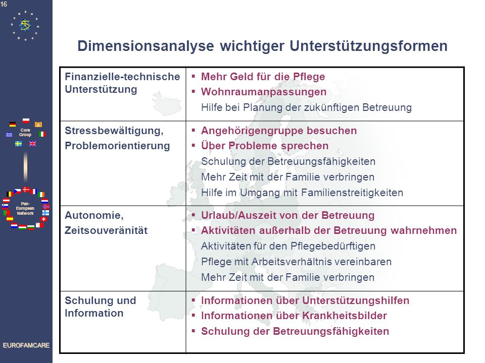 Dimensionsanalyse wichtiger Unterstützungsformen