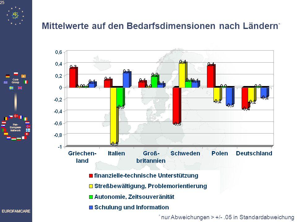 Mittelwerte auf den Bedarfsdimensionen nach Ländern*