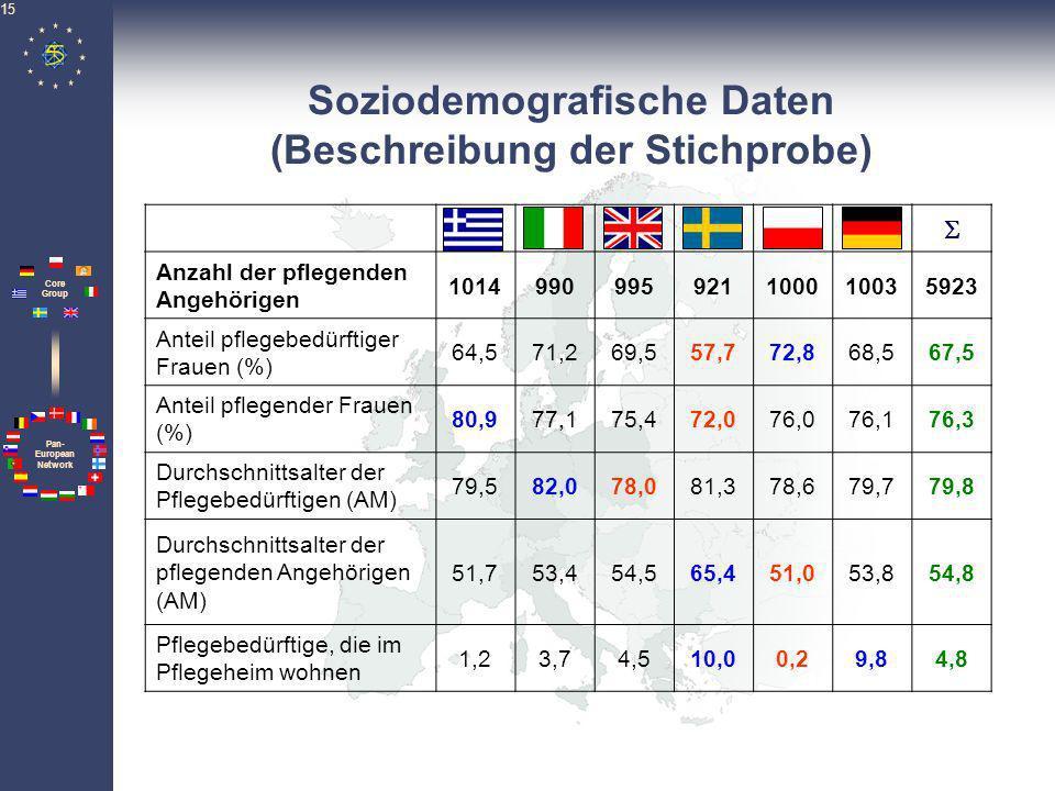 Soziodemografische Daten (Beschreibung der Stichprobe)