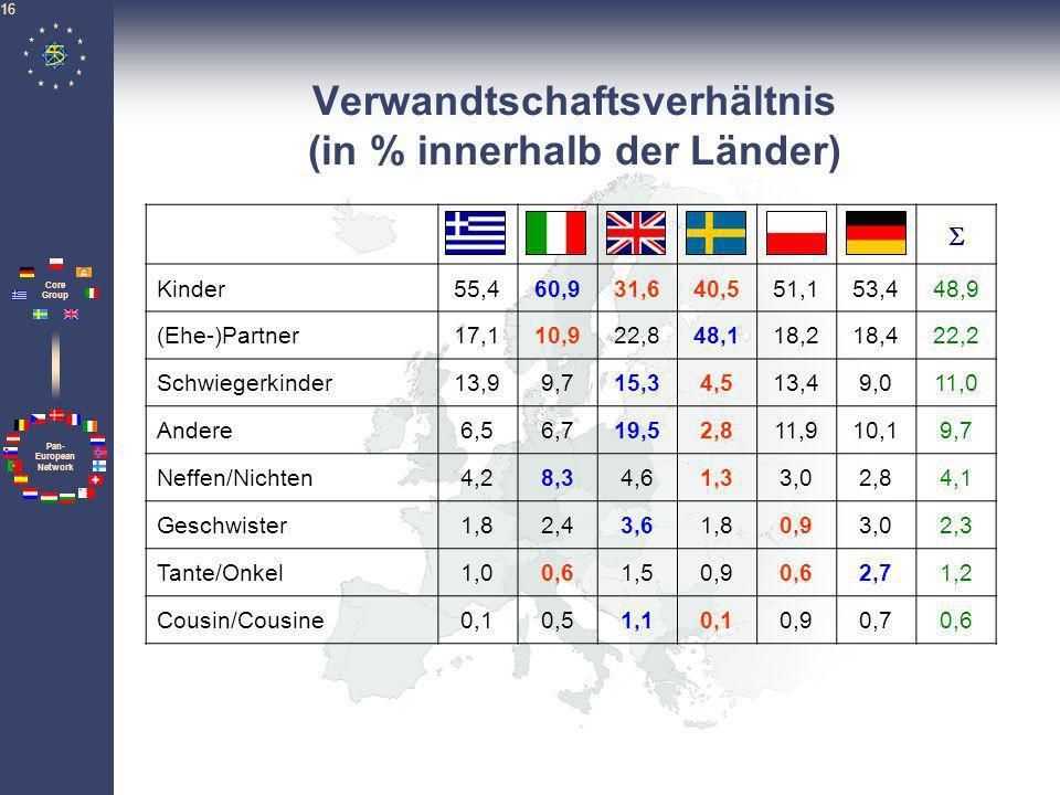 Verwandtschaftsverhältnis (in % innerhalb der Länder)