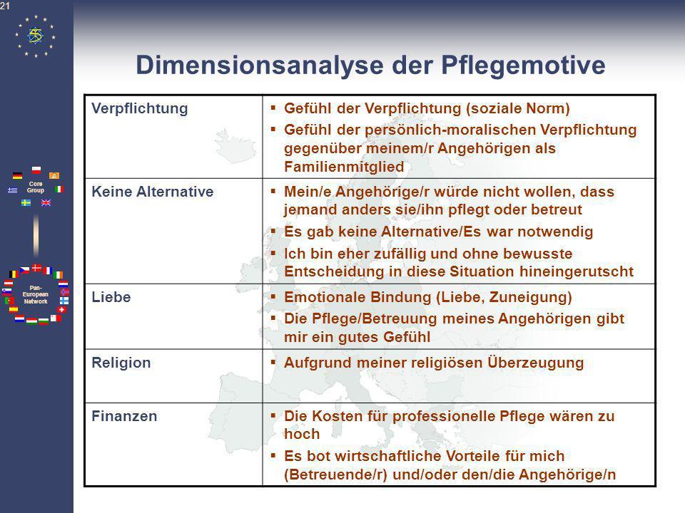 Dimensionsanalyse der Pflegemotive