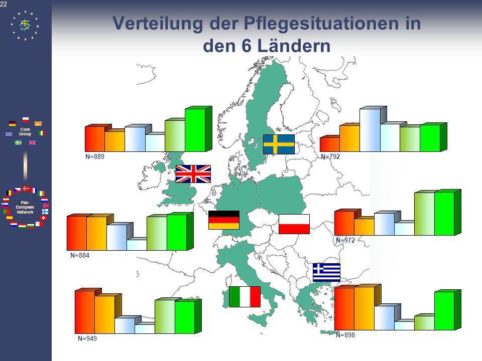 Verteilung der Pflegesituationen in den 6 Ländern