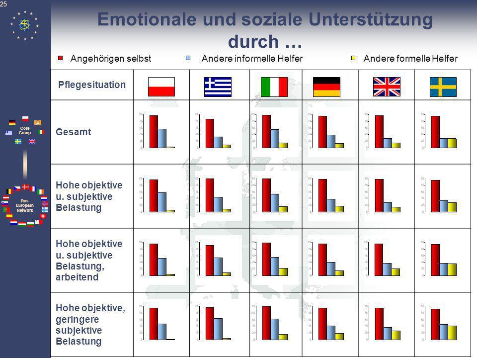Emotionale und soziale Unterstützung durch …