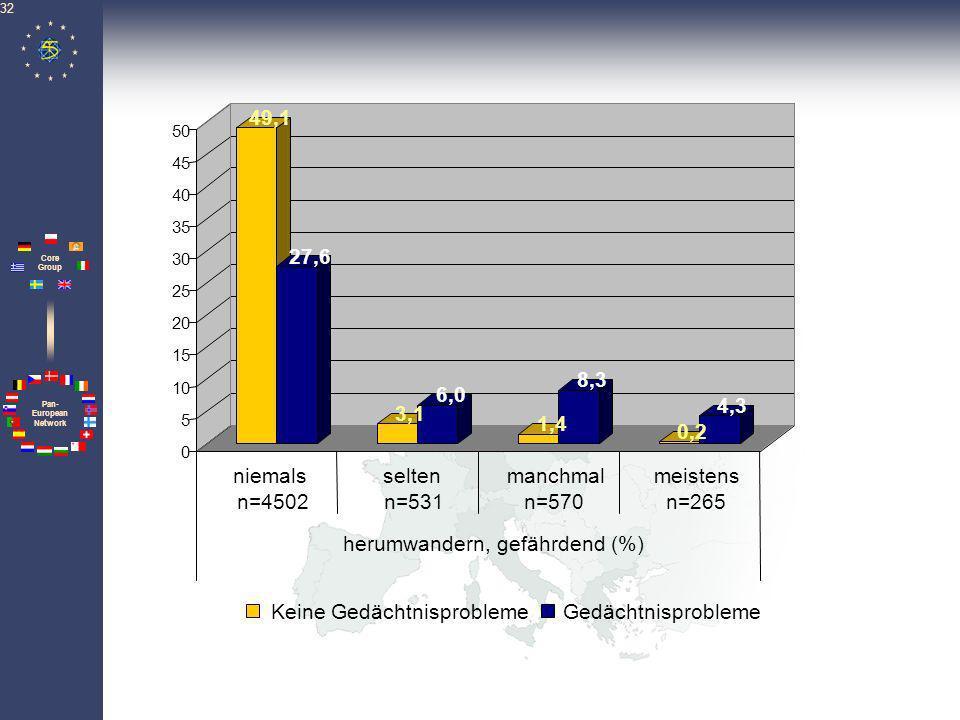 herumwandern, gefährdend (%)
