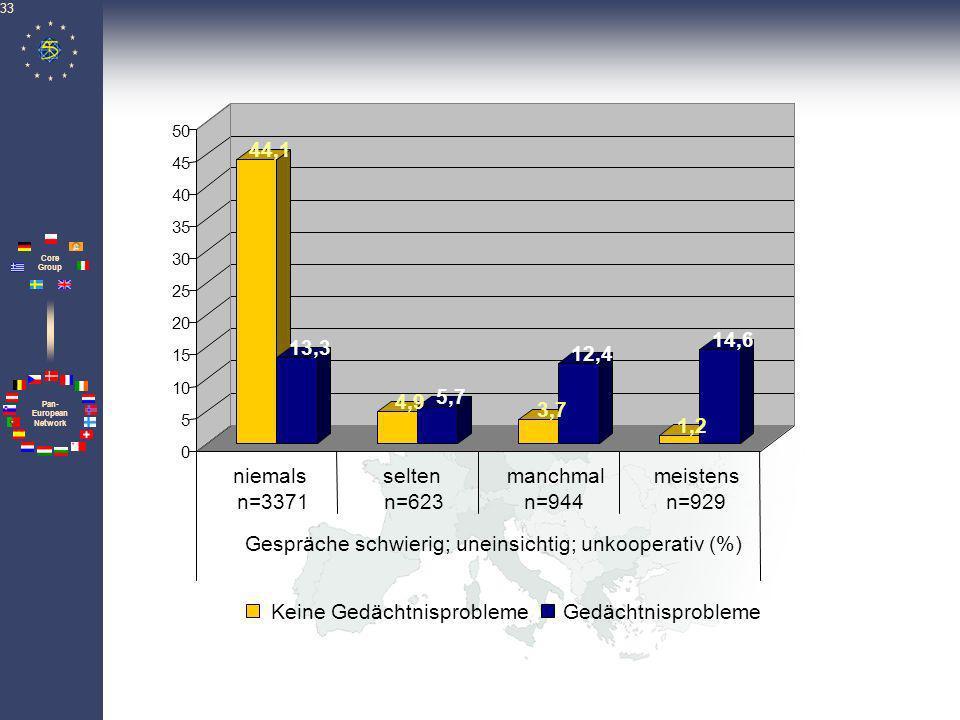 Gespräche schwierig; uneinsichtig; unkooperativ (%)