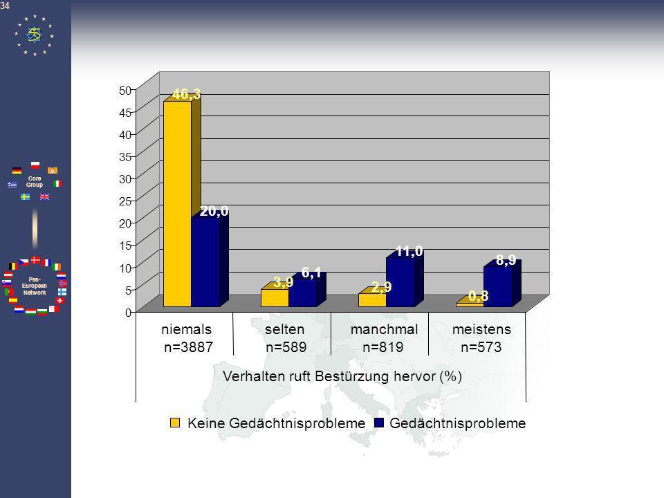 Verhalten ruft Bestürzung hervor (%)