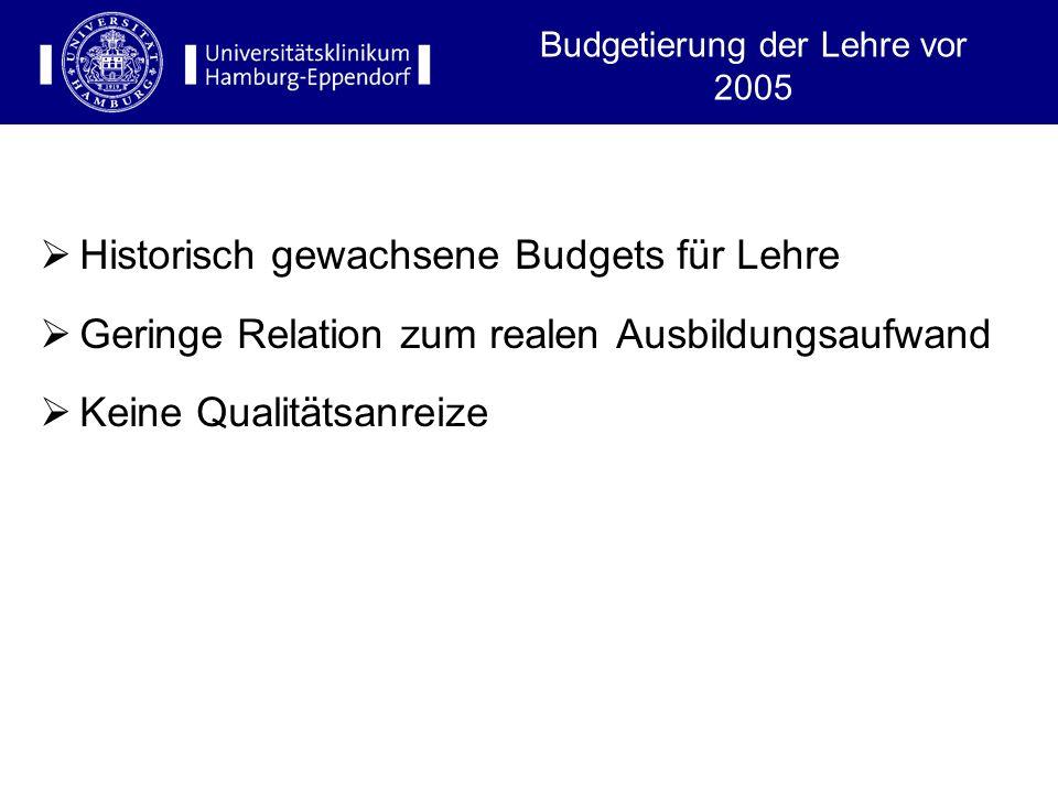 Budgetierung der Lehre vor 2005
