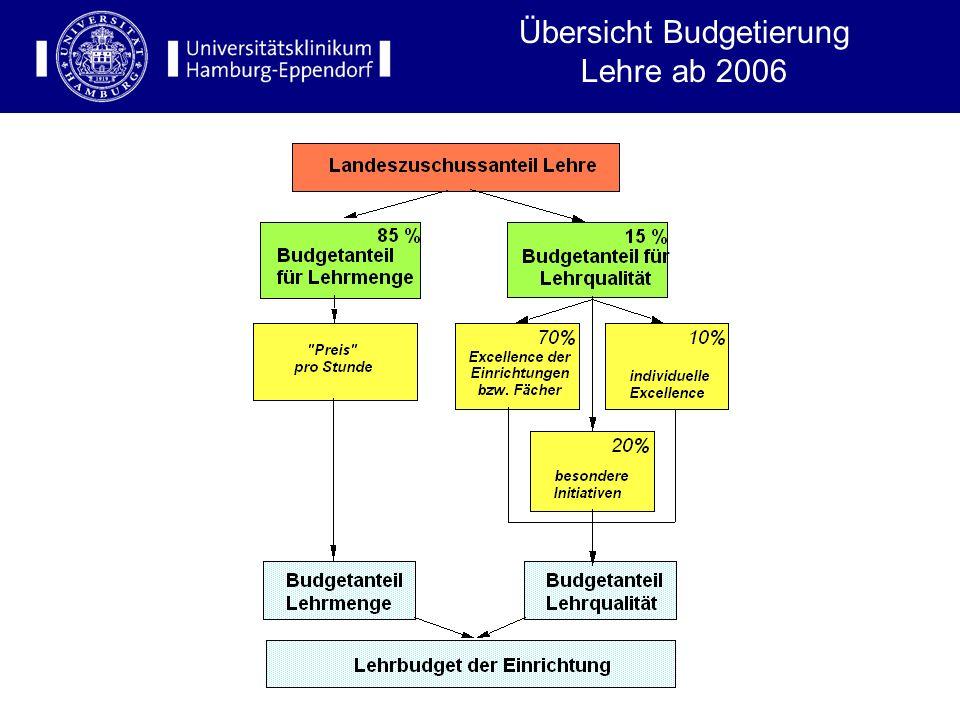 Übersicht Budgetierung Lehre ab 2006