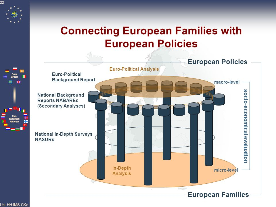 Connecting European Families with European Policies