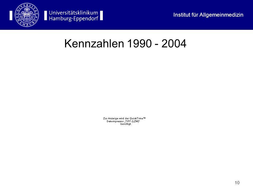Kennzahlen 1990 - 2004