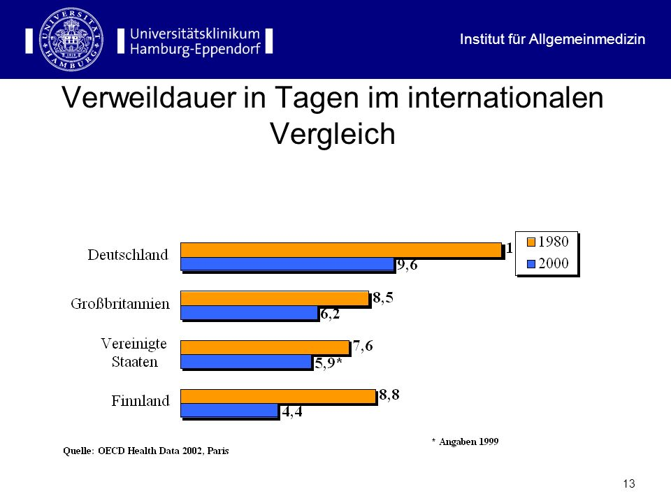 Verweildauer in Tagen im internationalen Vergleich