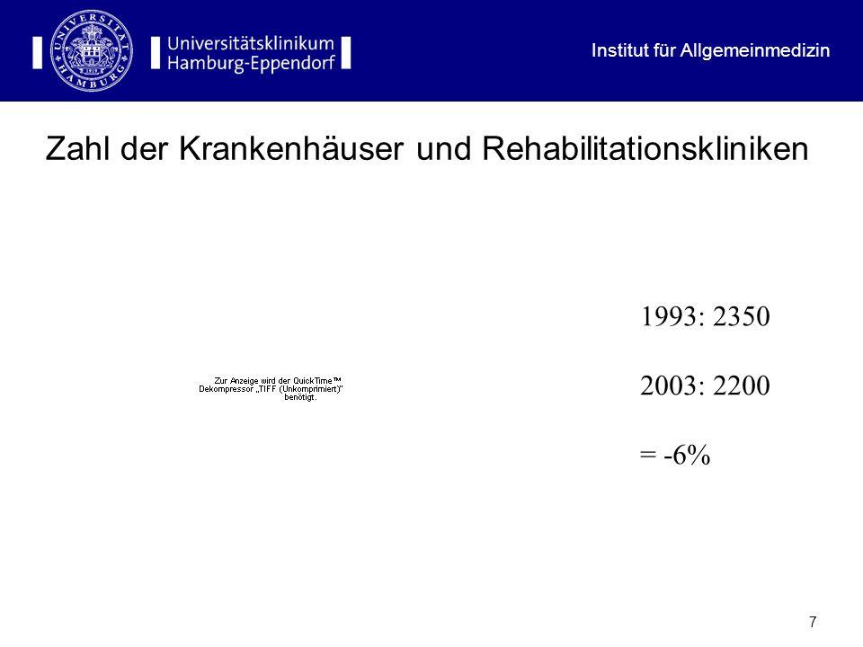 Zahl der Krankenhäuser und Rehabilitationskliniken