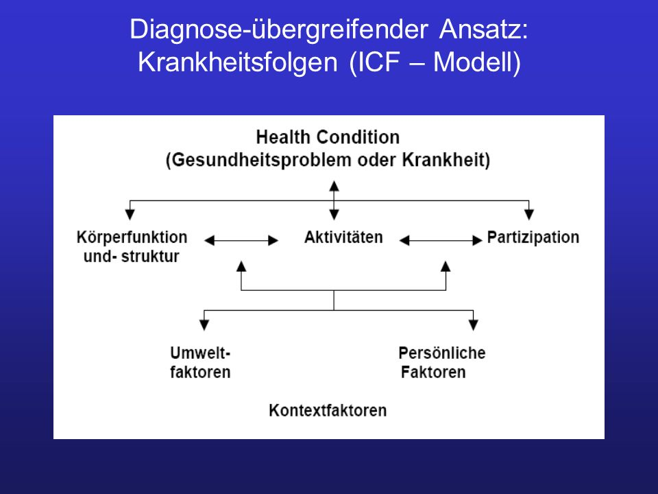 Diagnose-übergreifender Ansatz: Krankheitsfolgen (ICF – Modell)