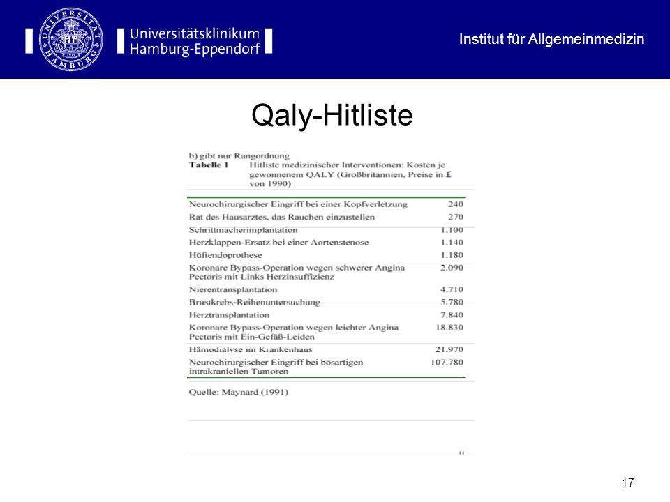 Qaly-Hitliste