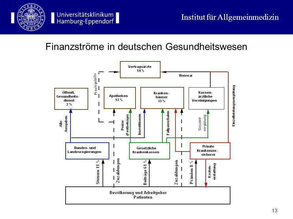 Finanzströme in deutschen Gesundheitswesen