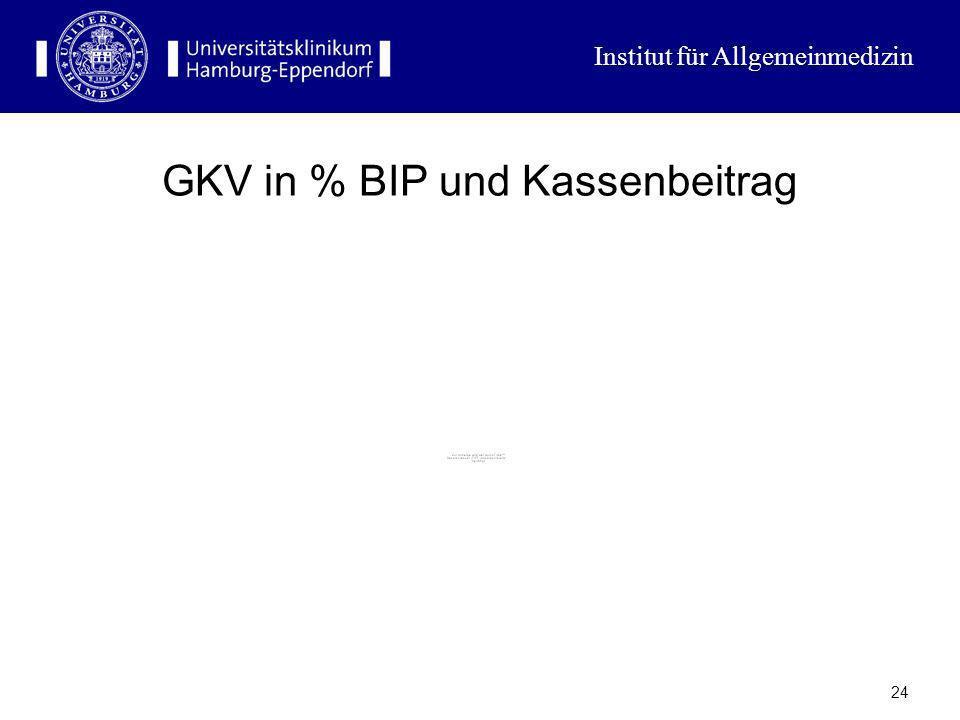 GKV in % BIP und Kassenbeitrag