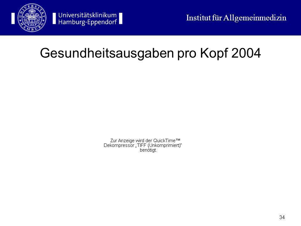 Gesundheitsausgaben pro Kopf 2004