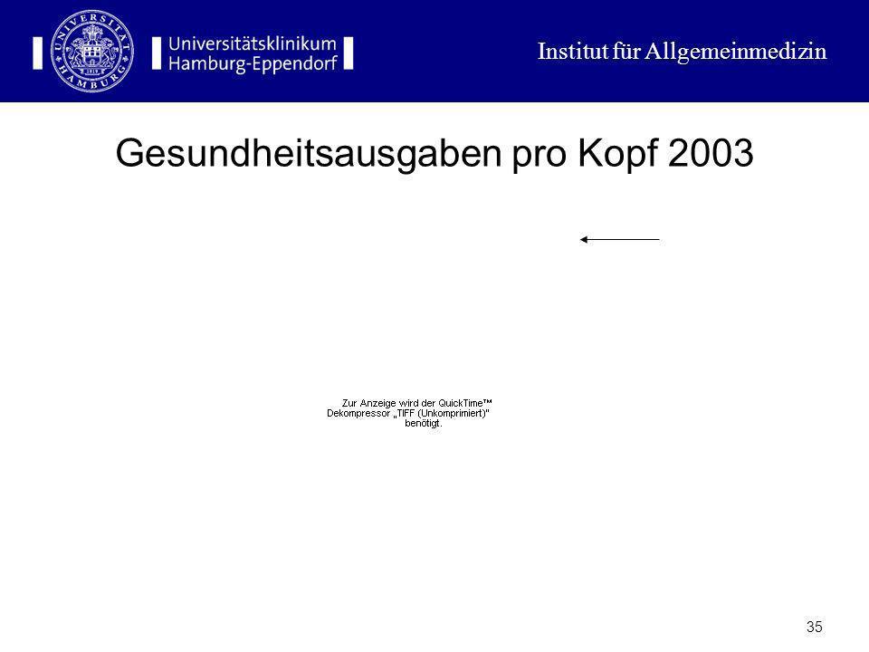Gesundheitsausgaben pro Kopf 2003
