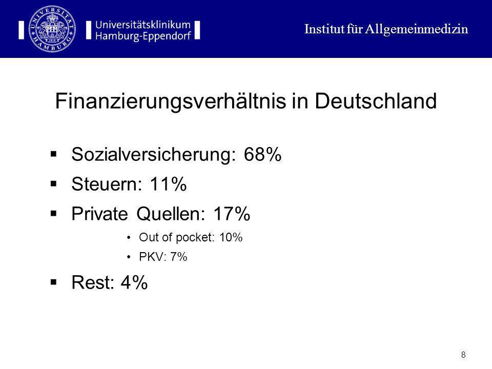 Finanzierungsverhältnis in Deutschland