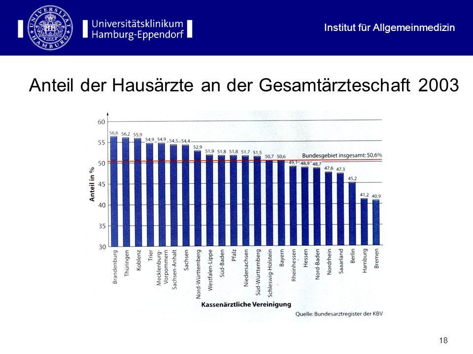 Anteil der Hausärzte an der Gesamtärzteschaft 2003