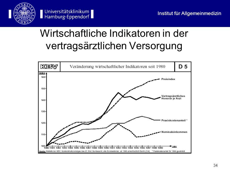 Wirtschaftliche Indikatoren in der vertragsärztlichen Versorgung