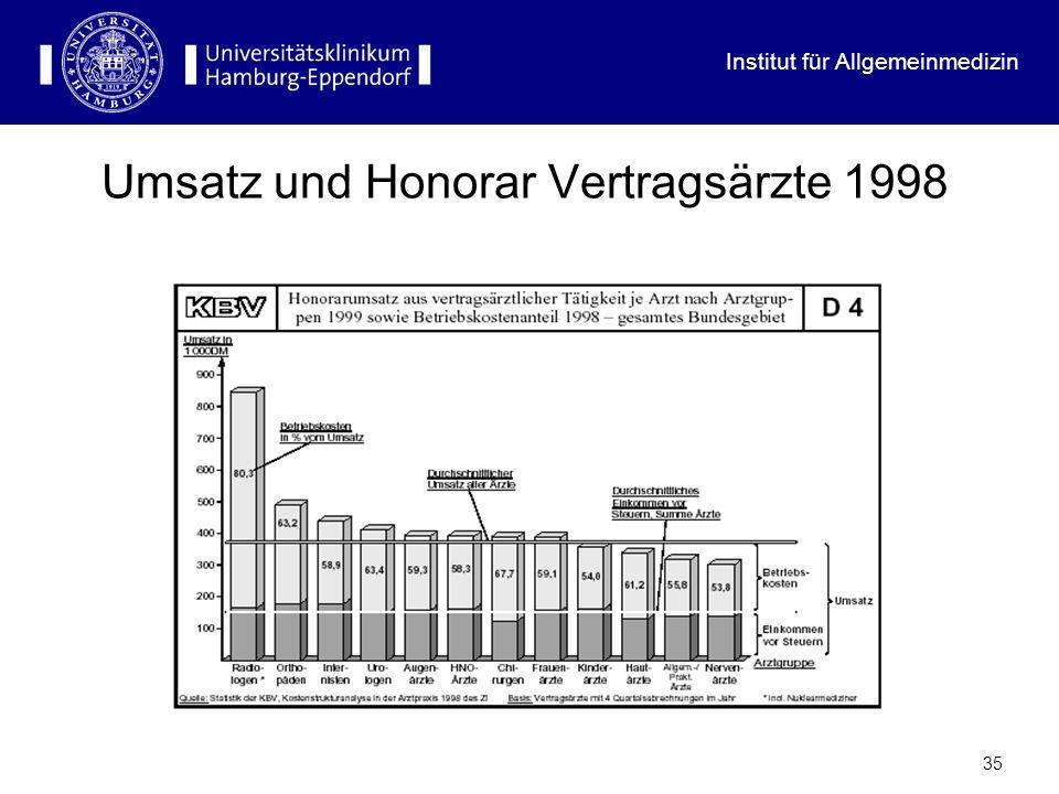 Umsatz und Honorar Vertragsärzte 1998