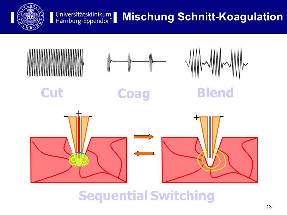 Mischung Schnitt-Koagulation