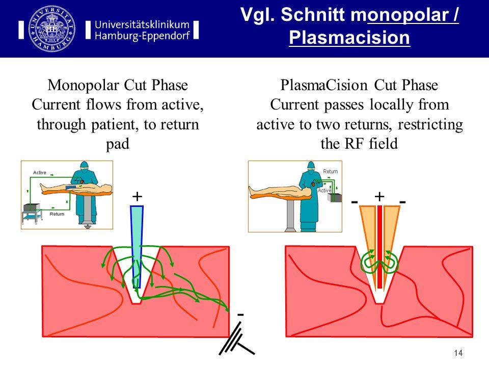 Vgl. Schnitt monopolar / Plasmacision