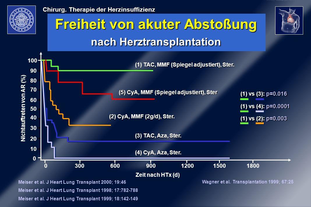 Freiheit von akuter Abstoßung nach Herztransplantation