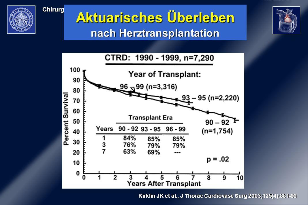 Aktuarisches Überleben nach Herztransplantation