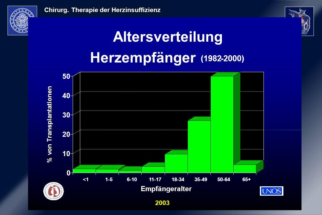 % von Transplantationen