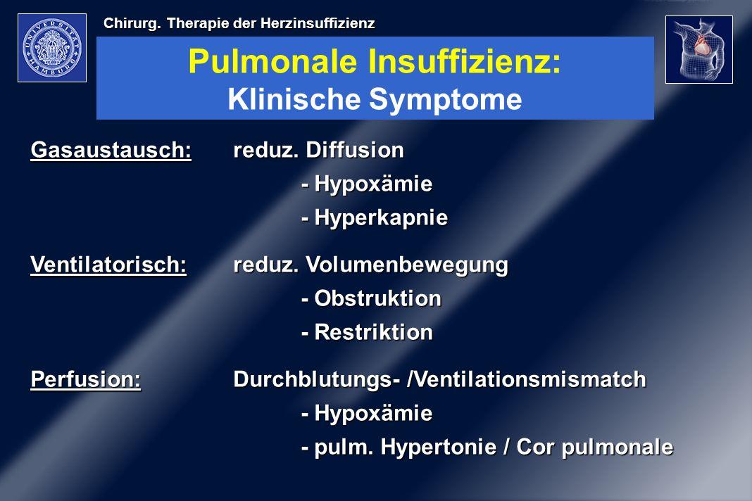 Pulmonale Insuffizienz: Klinische Symptome