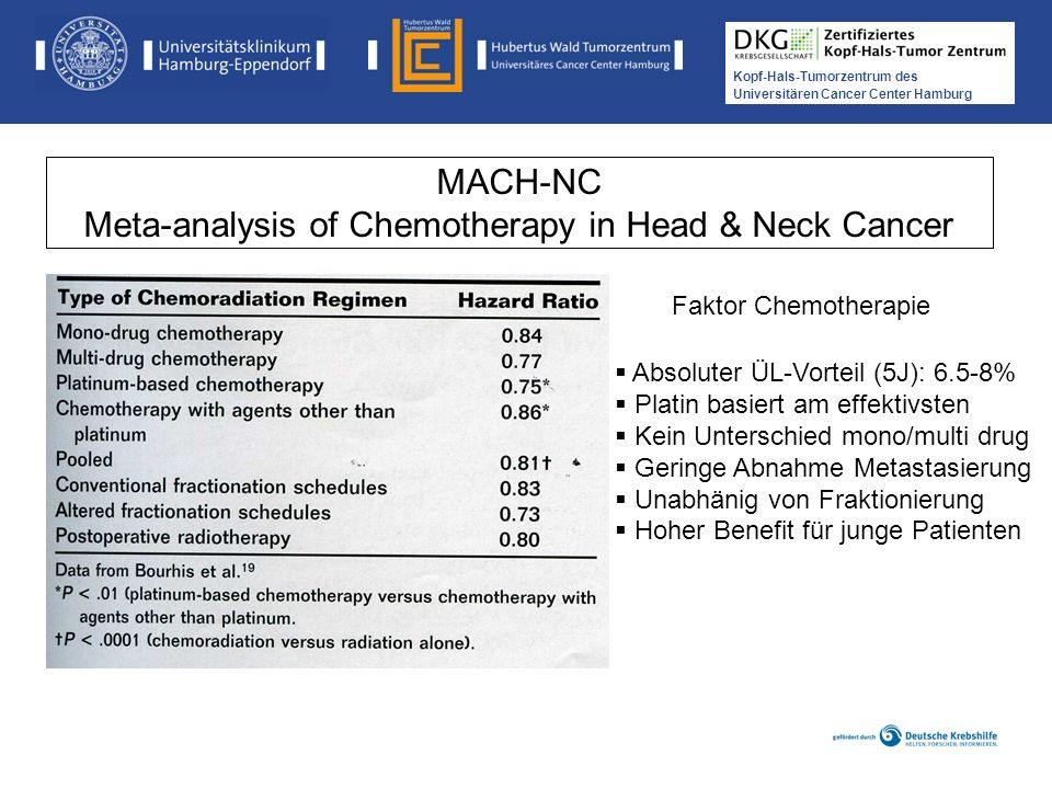 MACH-NC Meta-analysis of Chemotherapy in Head & Neck Cancer