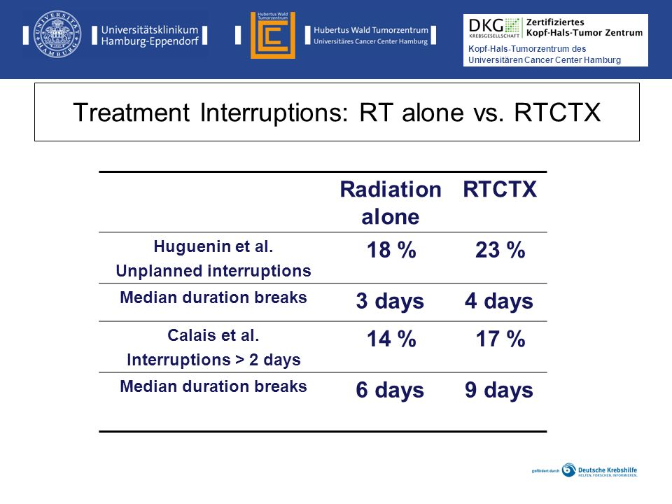 Treatment Interruptions: RT alone vs. RTCTX