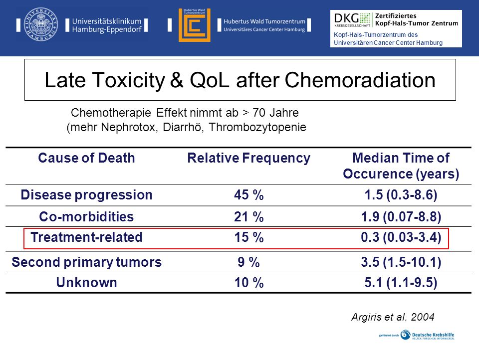 Late Toxicity & QoL after Chemoradiation