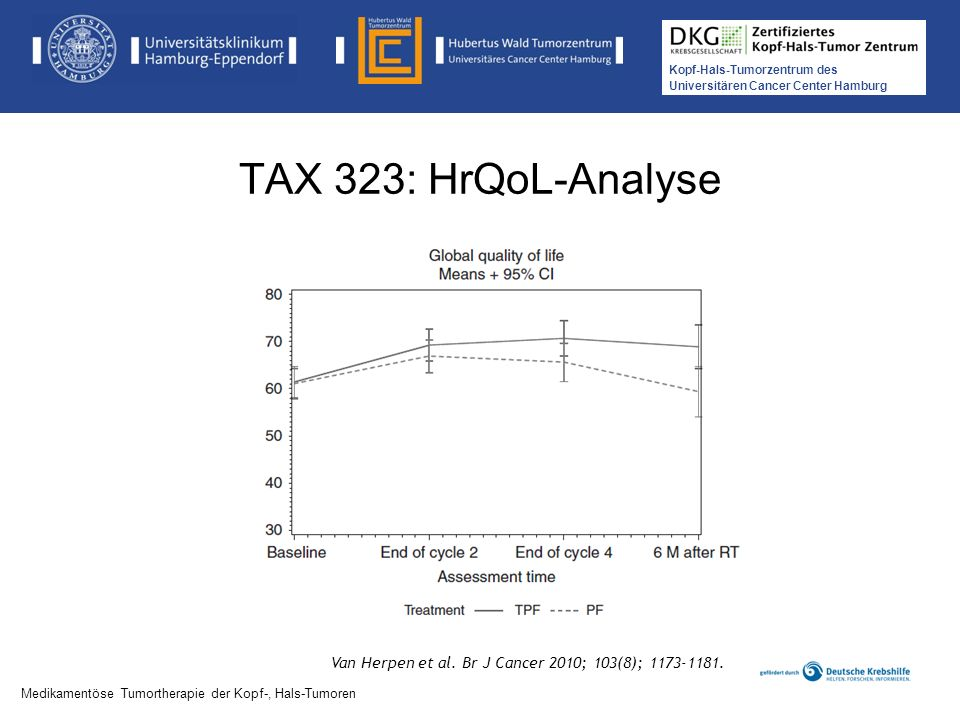 TAX 323: HrQoL-Analyse Van Herpen et al. Br J Cancer 2010; 103(8);