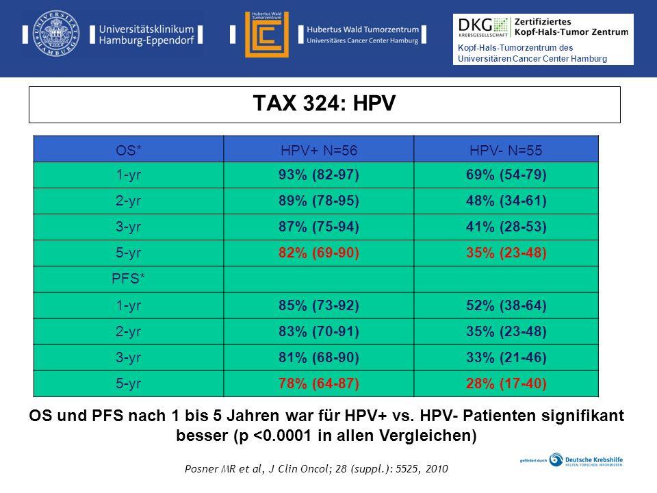 TAX 324: HPV OS* HPV+ N=56. HPV- N=55. 1-yr. 93% (82-97) 69% (54-79) 2-yr. 89% (78-95) 48% (34-61)