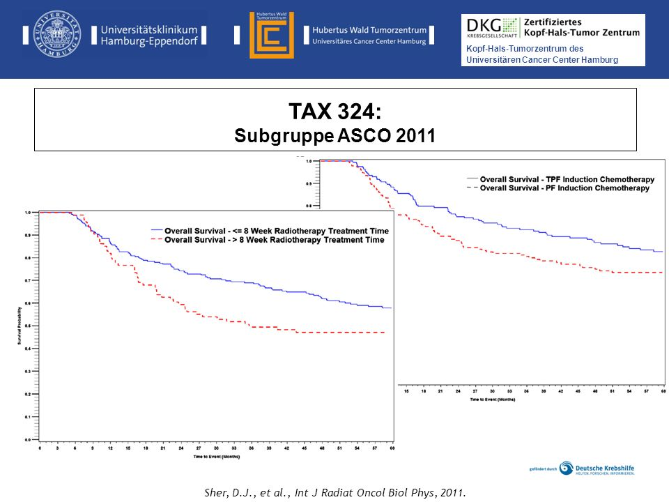 TAX 324: Subgruppe ASCO 2011 Sher, D.J., et al., Int J Radiat Oncol Biol Phys, 2011.