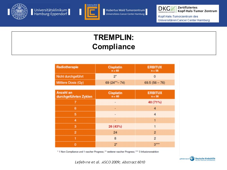 TREMPLIN: Compliance Lefebvre et al. ASCO 2009; Abstract 6010