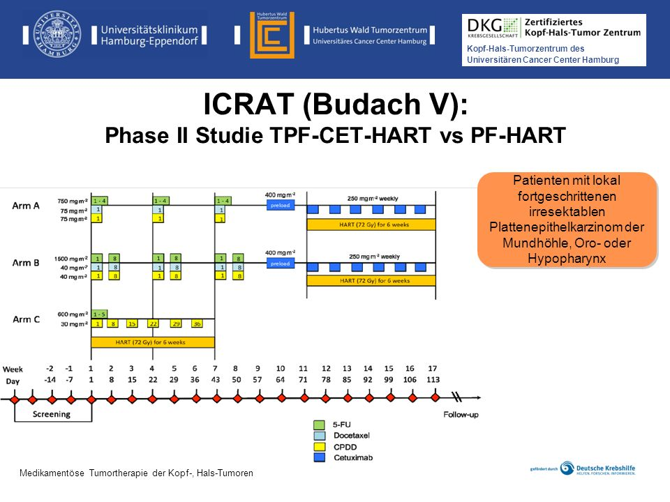 ICRAT (Budach V): Phase II Studie TPF-CET-HART vs PF-HART