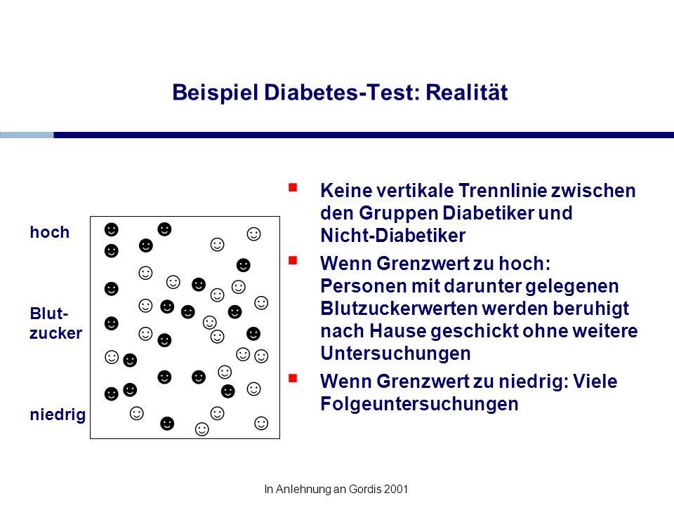 Beispiel Diabetes-Test: Realität