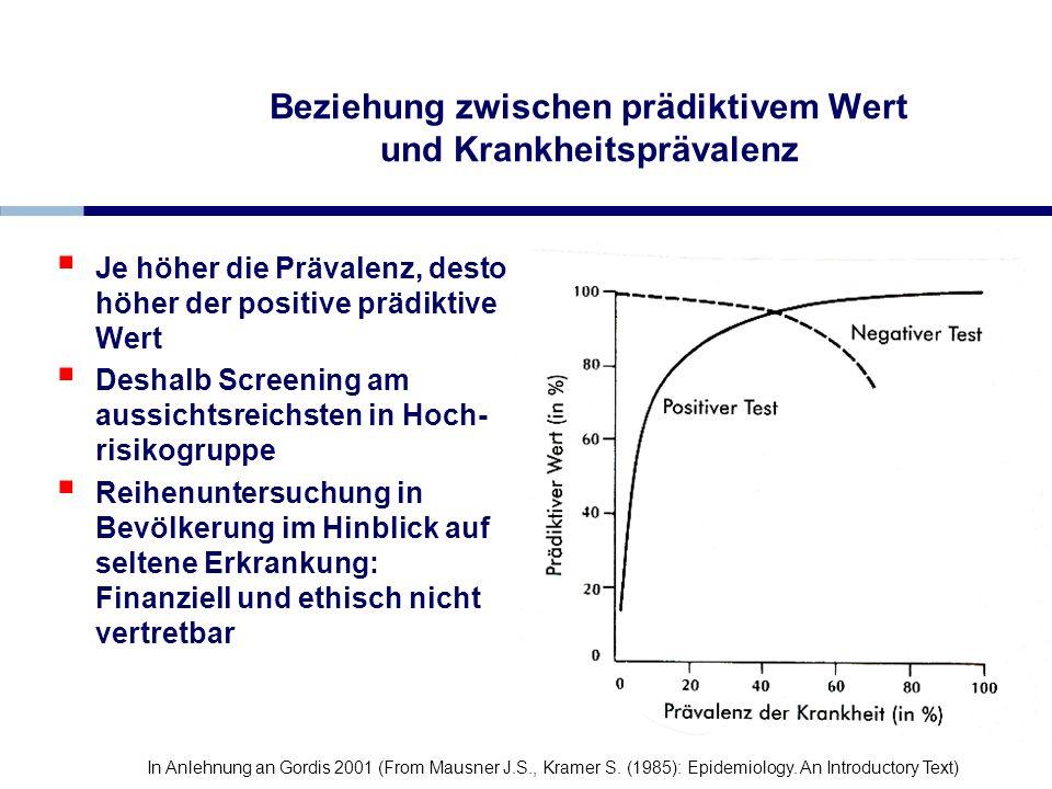 Beziehung zwischen prädiktivem Wert und Krankheitsprävalenz